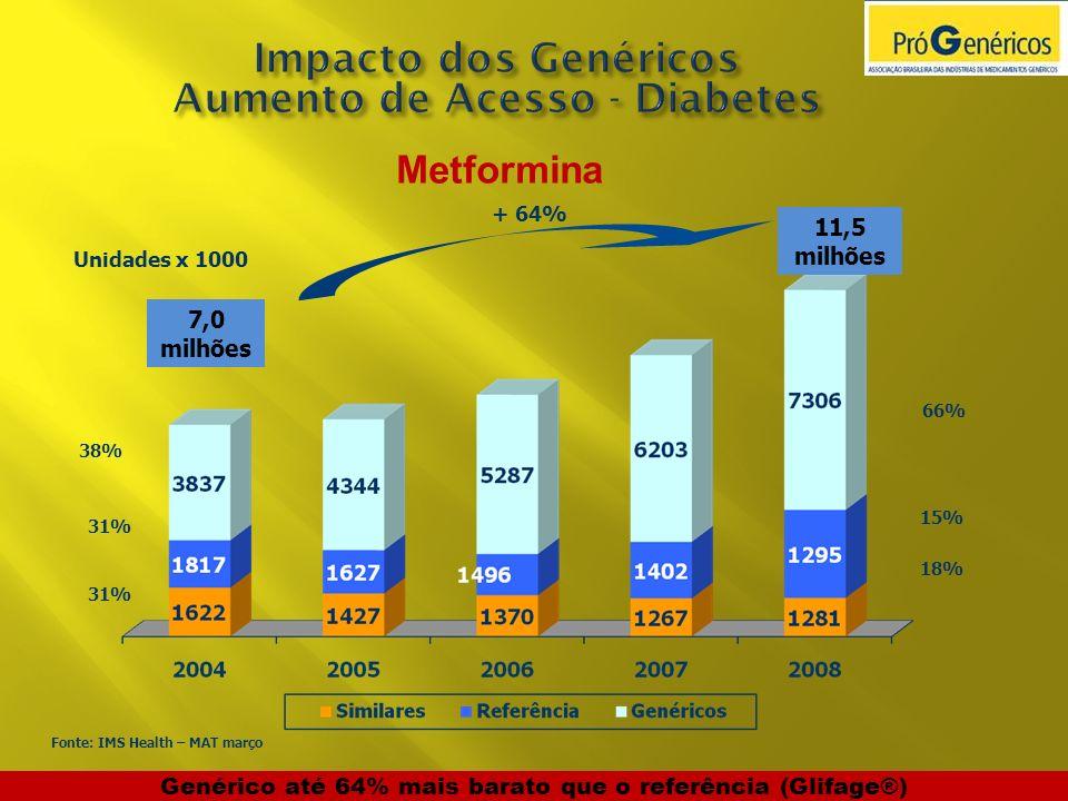 Metformina Genérico até 64% mais barato que o referência (Glifage®) 7,0 milhões 11,5 milhões 38% 31% 66% 15% 18% Unidades x 1000 + 64% Fonte: IMS Heal