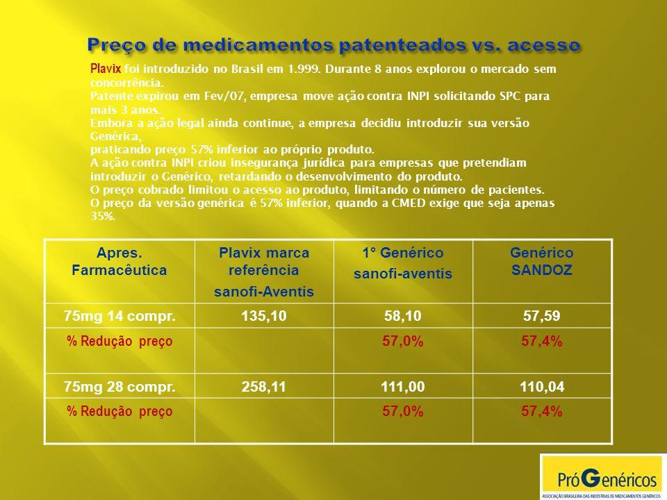 Apres. Farmacêutica Plavix marca referência sanofi-Aventis 1° Genérico sanofi-aventis Genérico SANDOZ 75mg 14 compr.135,1058,1057,59 % Redução preço 5