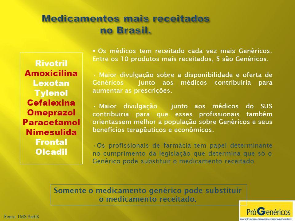 Medicamentos mais receitados no Brasil. Fonte: IMS Set08 Somente o medicamento genérico pode substituir o medicamento receitado. Rivotril Amoxicilina