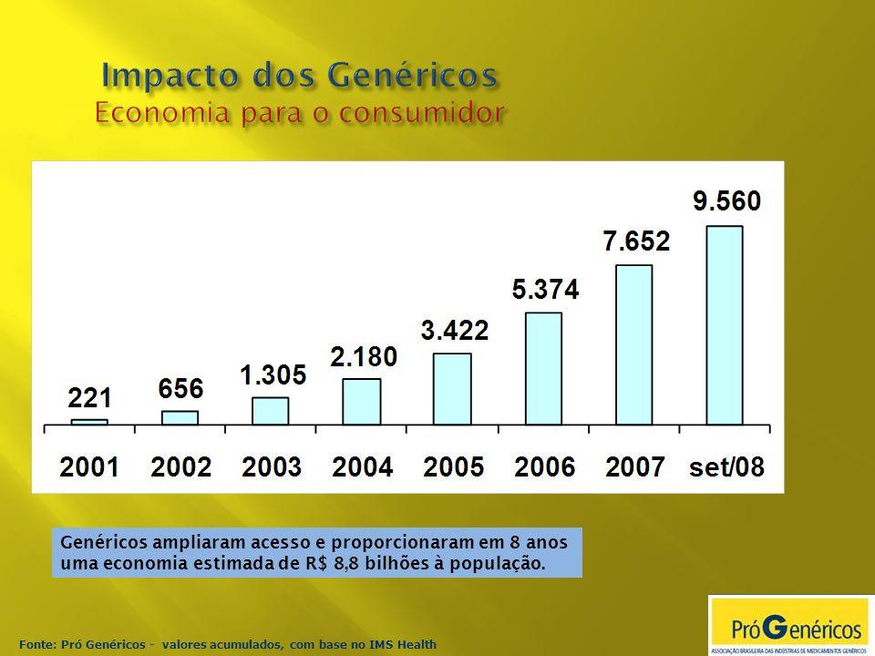 Fonte: Pró Genéricos - valores acumulados, com base no IMS Health Genéricos ampliaram acesso e proporcionaram em 8 anos uma economia estimada de R$ 8,