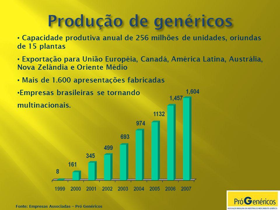 Capacidade produtiva anual de 256 milhões de unidades, oriundas de 15 plantas Exportação para União Européia, Canadá, América Latina, Austrália, Nova