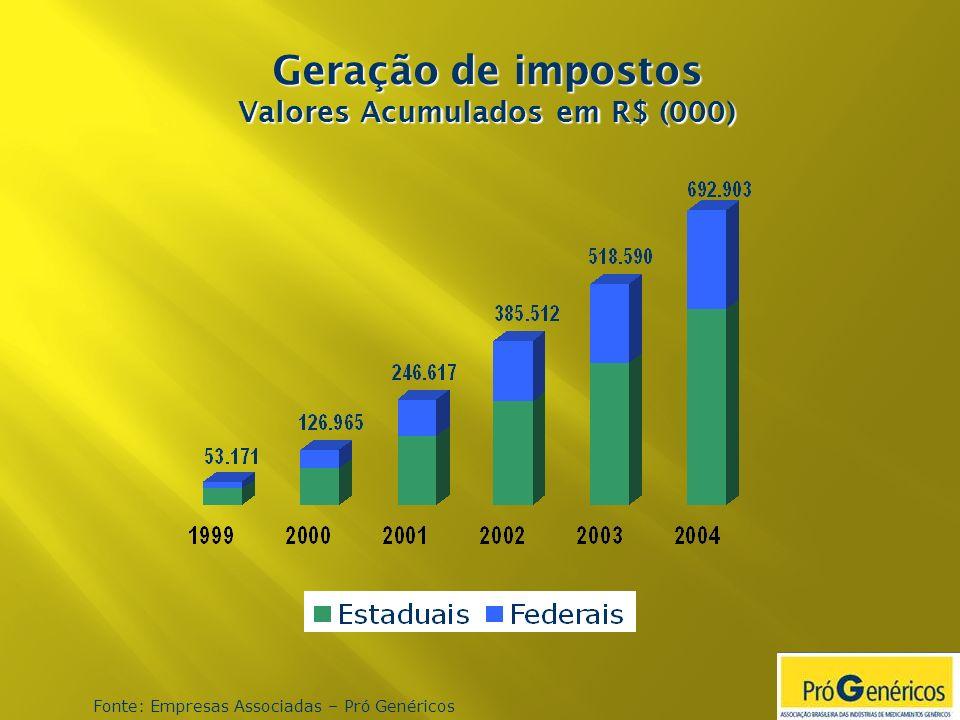 Geração de impostos Valores Acumulados em R$ (000) Fonte: Empresas Associadas – Pró Genéricos