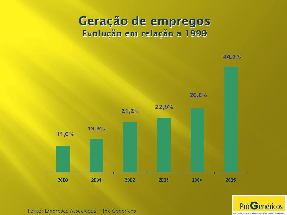 Geração de empregos Evolução em relação a 1999 Fonte: Empresas Associadas – Pró Genéricos