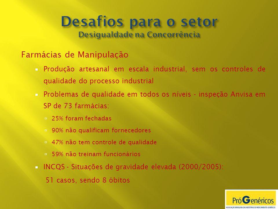 Farmácias de Manipulação Produção artesanal em escala industrial, sem os controles de qualidade do processo industrial Problemas de qualidade em todos