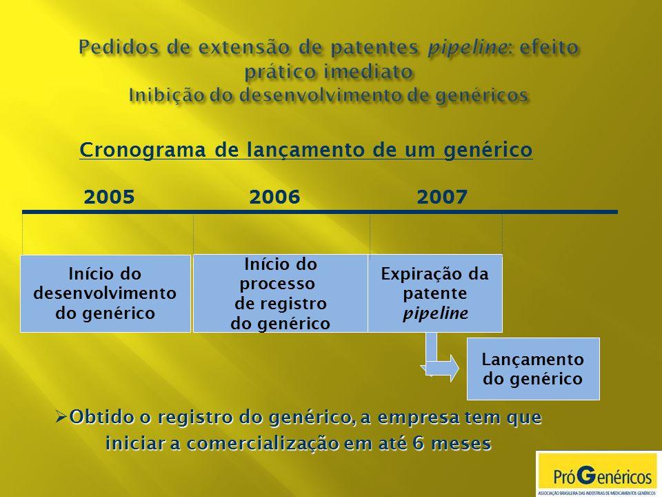 Expiração da patente pipeline 2005 2007 Início do desenvolvimento do genérico 2006 Início do processo de registro do genérico Cronograma de lançamento