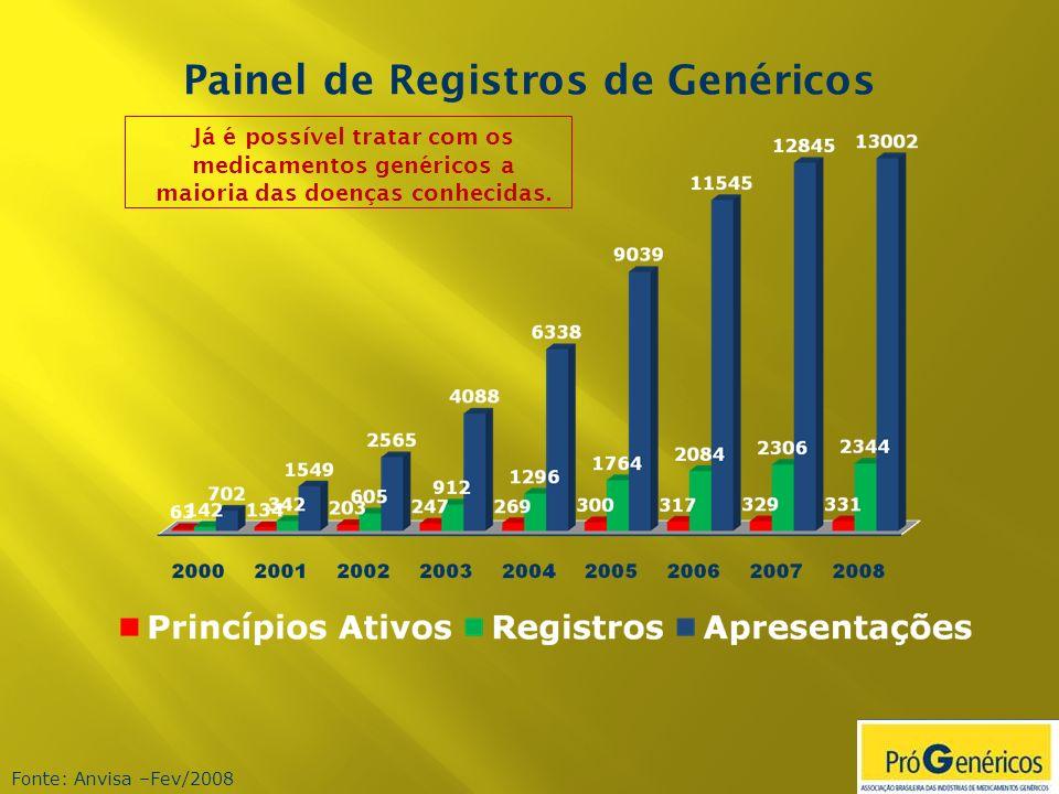 Painel de Registros de Genéricos Fonte: Anvisa –Fev/2008 Já é possível tratar com os medicamentos genéricos a maioria das doenças conhecidas.