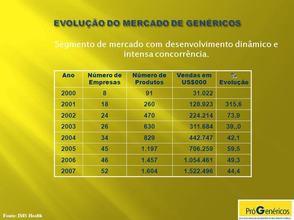 Fonte: IMS Health Evolução do Mercado de Genéricos US$ (000) - Mensal Vendas de 12 meses Acumulado até Out/08 US$ 2,036 bilhões Part.