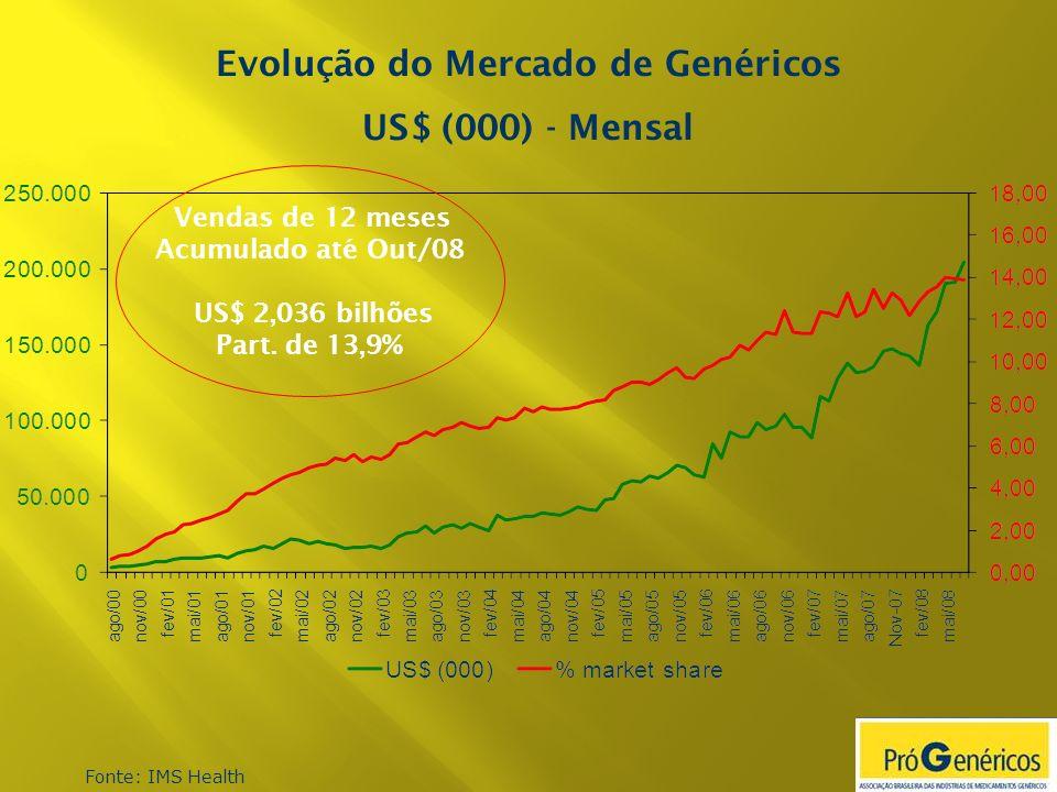 Fonte: IMS Health Evolução do Mercado de Genéricos US$ (000) - Mensal Vendas de 12 meses Acumulado até Out/08 US$ 2,036 bilhões Part. de 13,9%