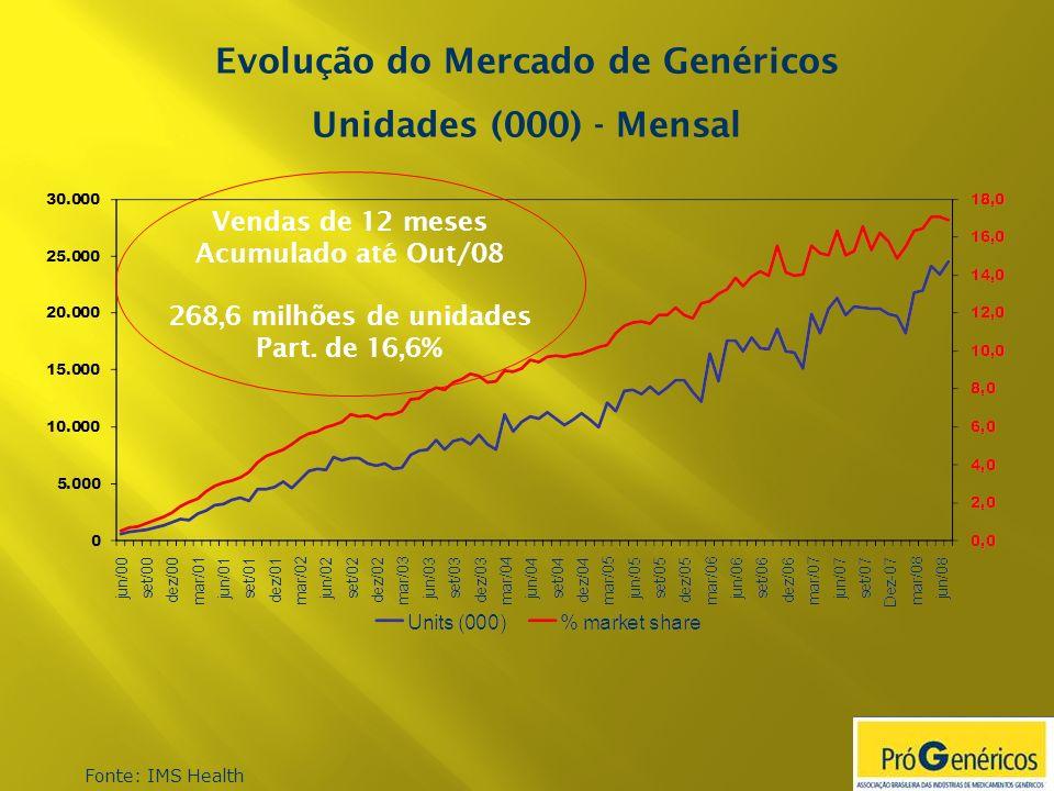 Fonte: IMS Health Evolução do Mercado de Genéricos Unidades (000) - Mensal Vendas de 12 meses Acumulado até Out/08 268,6 milhões de unidades Part. de