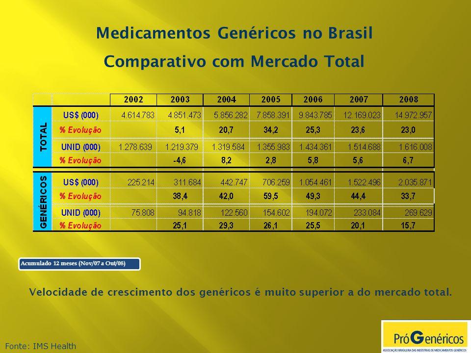 Medicamentos Genéricos no Brasil Comparativo com Mercado Total Fonte: IMS Health Velocidade de crescimento dos genéricos é muito superior a do mercado