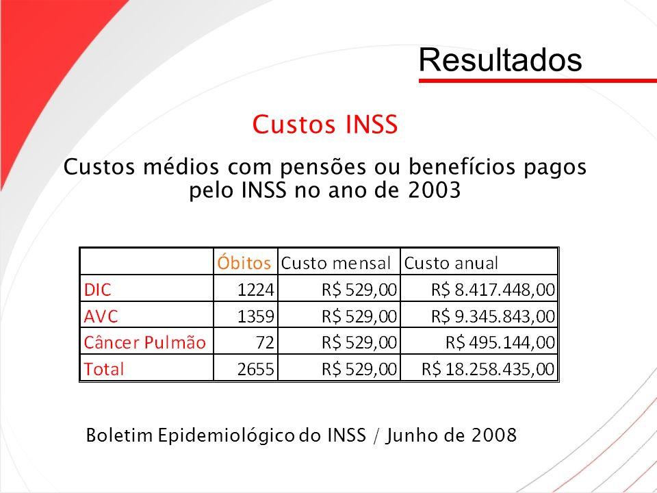 Resultados Custos INSS Custos médios com pensões ou benefícios pagos pelo INSS no ano de 2003 Boletim Epidemiológico do INSS / Junho de 2008