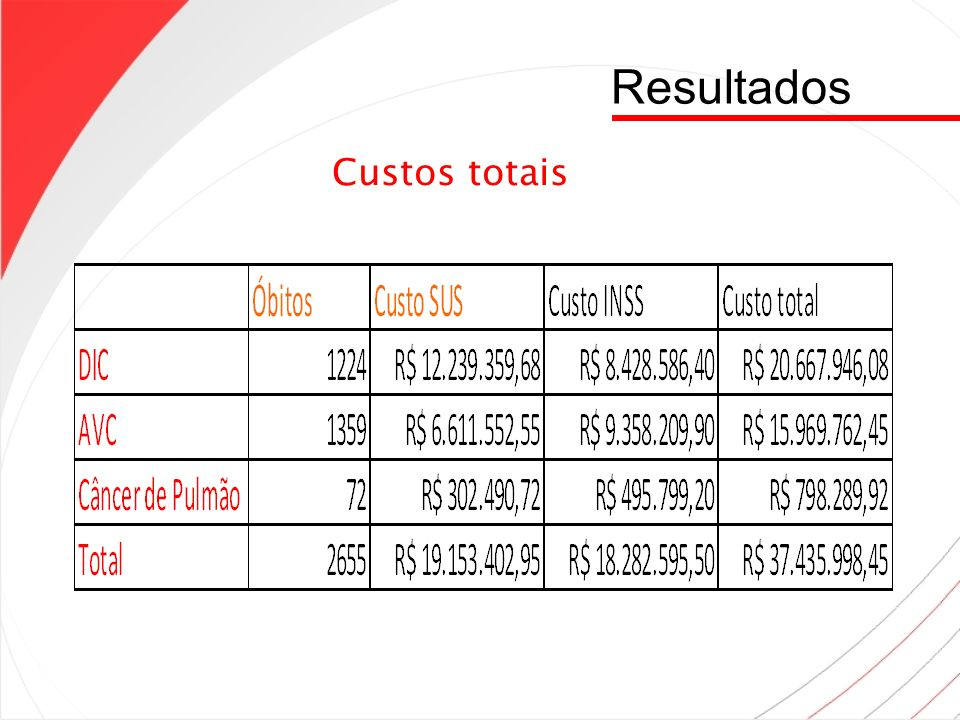 Resultados Custos totais