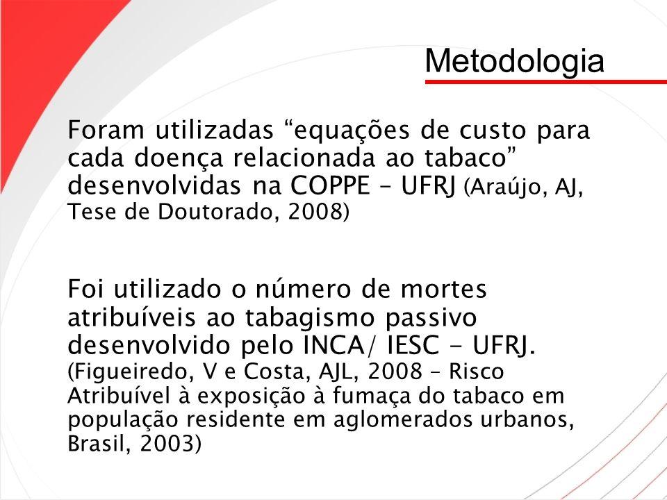 Metodologia Foram utilizadas equações de custo para cada doença relacionada ao tabaco desenvolvidas na COPPE – UFRJ (Araújo, AJ, Tese de Doutorado, 20