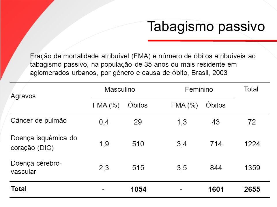 Fra ç ão de mortalidade atribu í vel (FMA) e n ú mero de ó bitos atribu í veis ao tabagismo passivo, na popula ç ão de 35 anos ou mais residente em ag