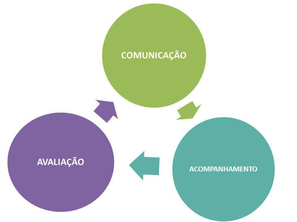 De um para um – Professor Aluno – Aluno Aluno De um para muitos COMUNICAÇÃO