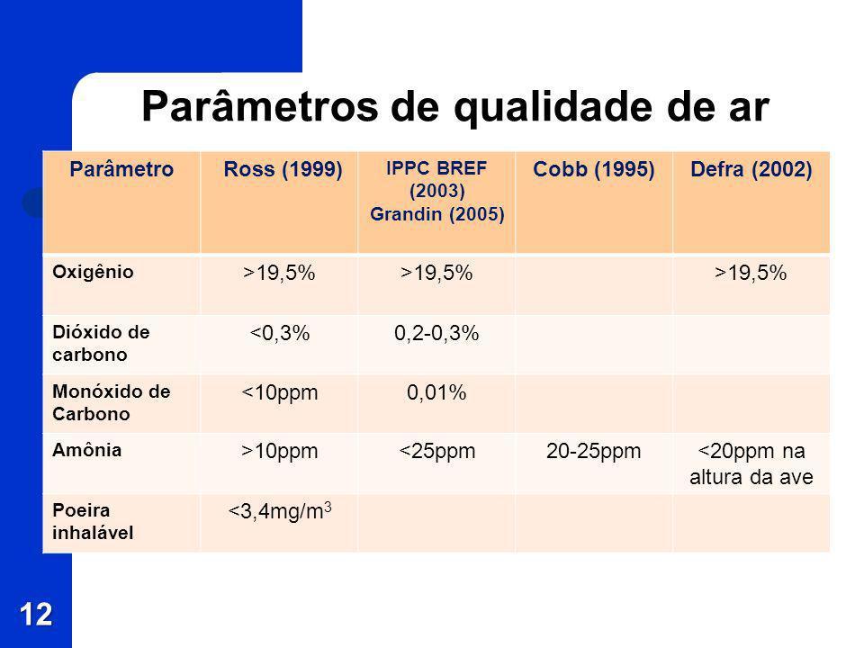 Parâmetros de qualidade de ar Parâmetro Ross (1999) IPPC BREF (2003) Grandin (2005) Cobb (1995)Defra (2002) Oxigênio >19,5% Dióxido de carbono <0,3%0,