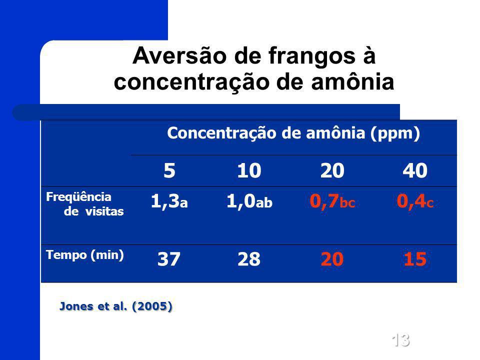 Aversão de frangos à concentração de amônia Concentração de amônia (ppm) 5102040 Freqüência de visitas 1,3 a 1,0 ab 0,7 bc 0,4 c Tempo (min) 37282015