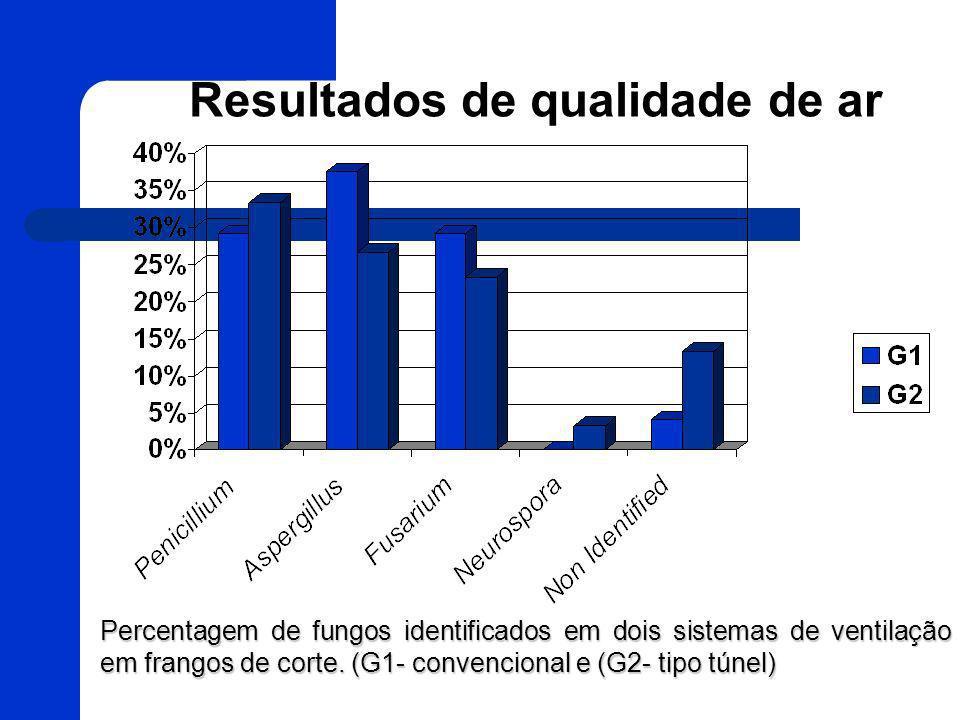 Resultados de qualidade de ar Percentagem de fungos identificados em dois sistemas de ventilação em frangos de corte. (G1- convencional e (G2- tipo tú