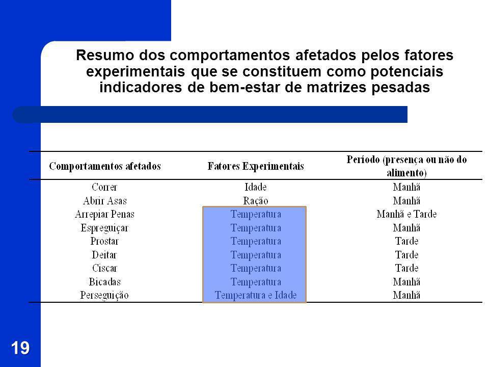 19 Resumo dos comportamentos afetados pelos fatores experimentais que se constituem como potenciais indicadores de bem-estar de matrizes pesadas