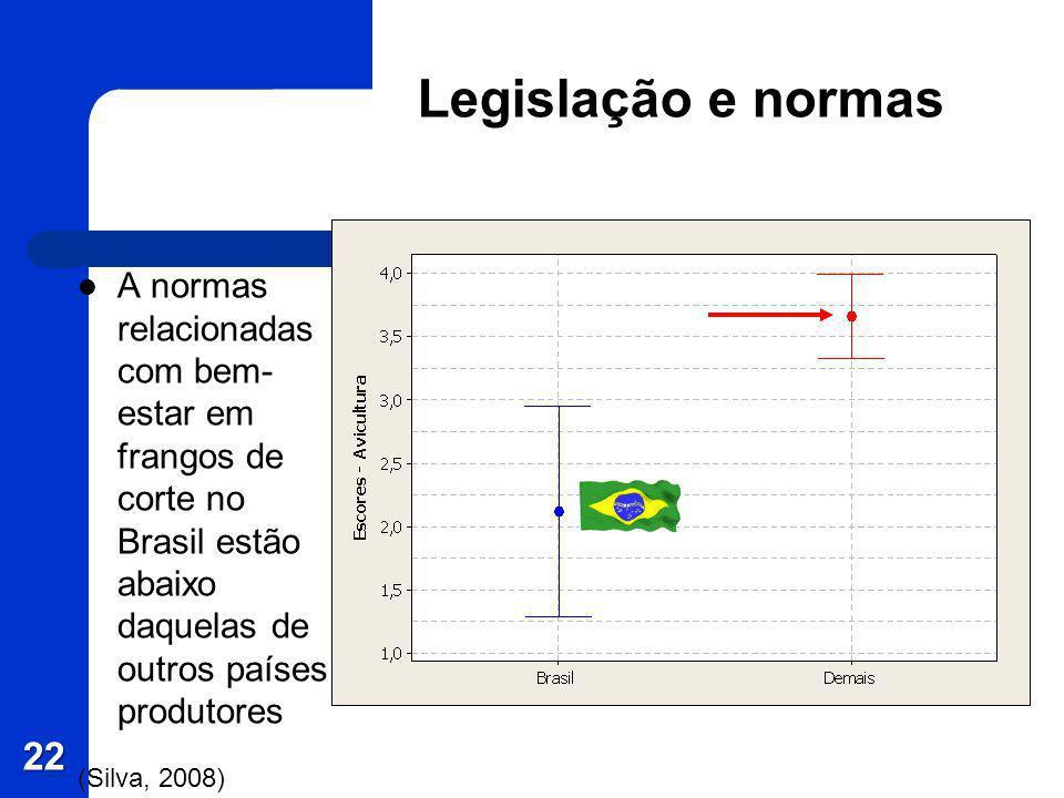 Legislação e normas A normas relacionadas com bem- estar em frangos de corte no Brasil estão abaixo daquelas de outros países produtores (Silva, 2008)