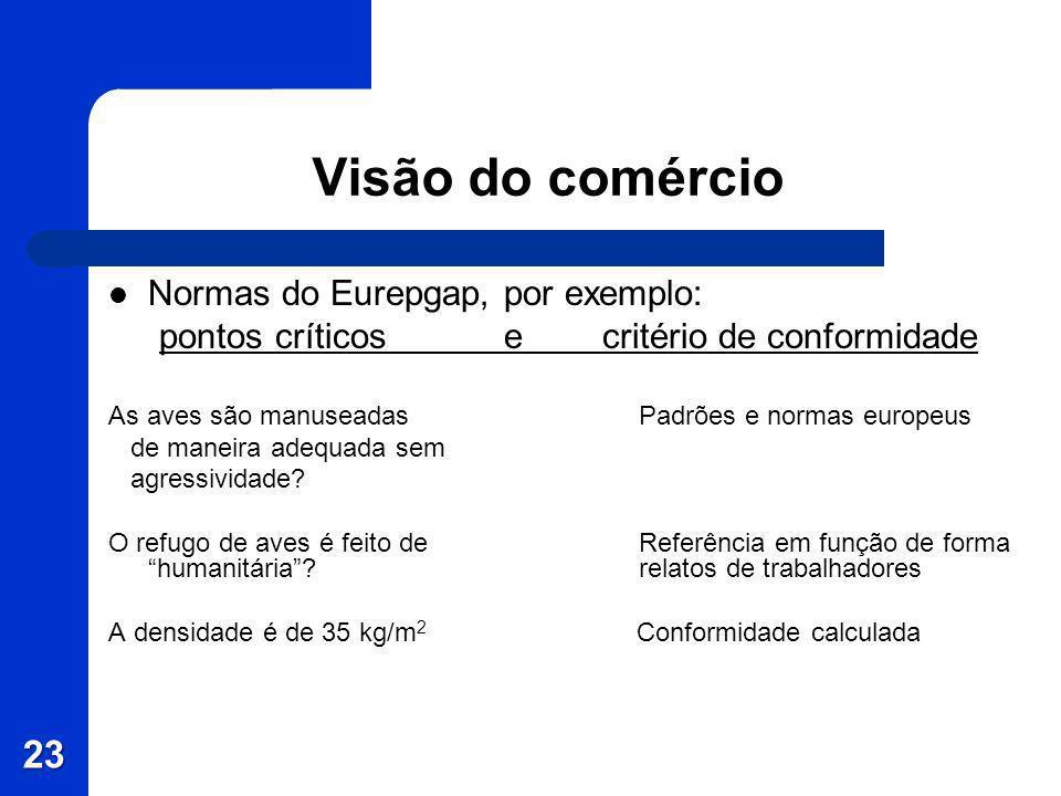 23 Visão do comércio Normas do Eurepgap, por exemplo: pontos críticos e critério de conformidade As aves são manuseadasPadrões e normas europeus de ma