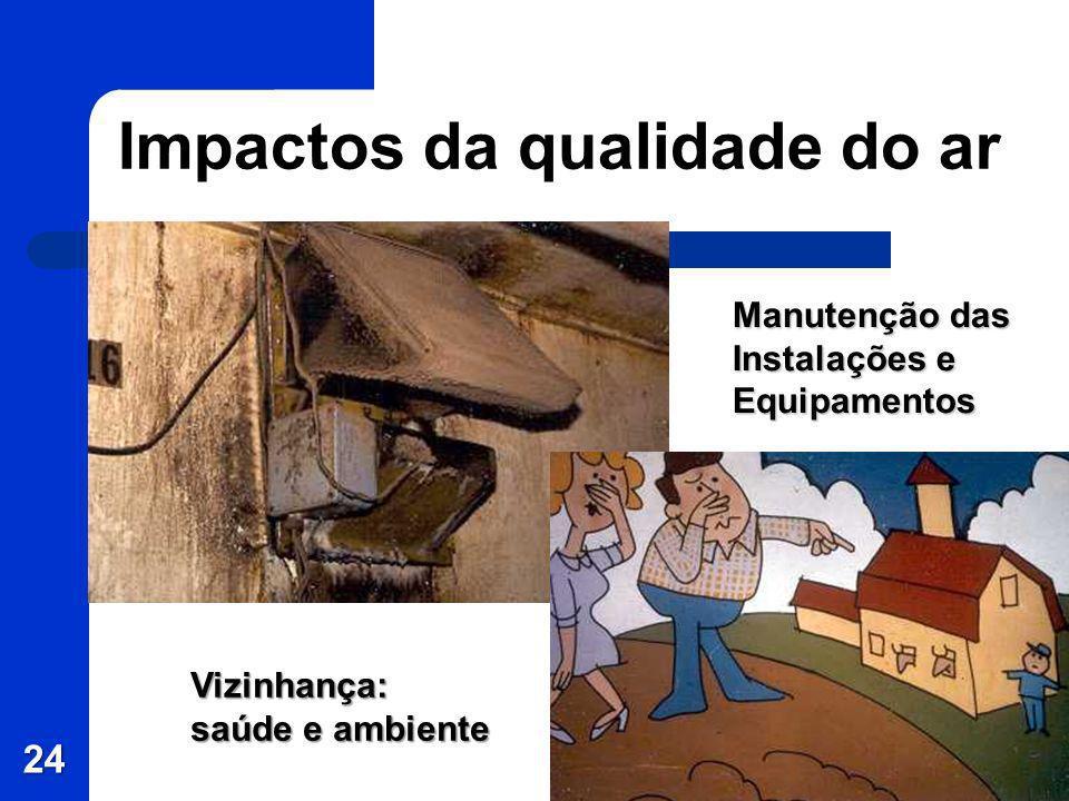 24 Impactos da qualidade do ar Manutenção das Instalações e Equipamentos Vizinhança: saúde e ambiente
