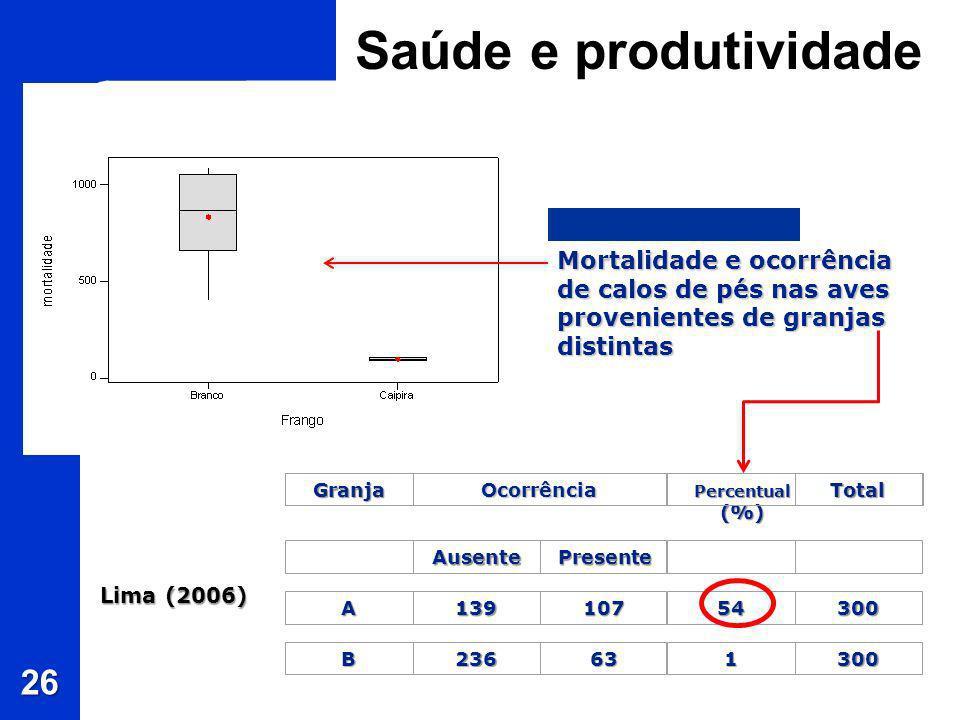 Saúde e produtividade 26 GranjaOcorrência Percentual (%) Total AusentePresente A13910754300 B236631300 Mortalidade e ocorrência de calos de pés nas av