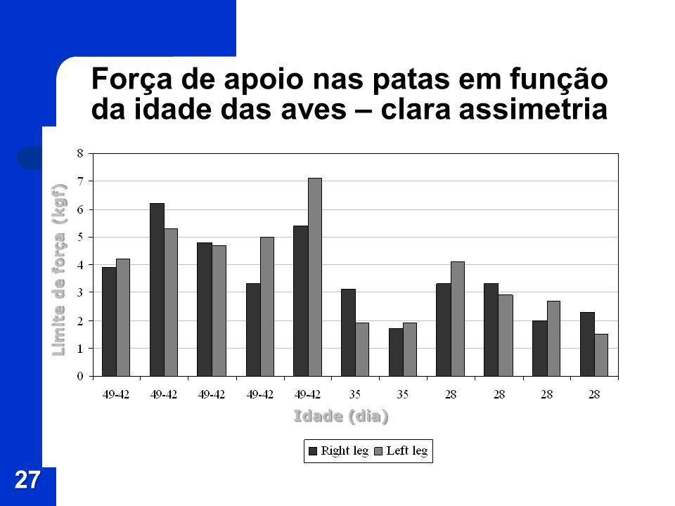 Força de apoio nas patas em função da idade das aves – clara assimetria 27 Idade (dia) Limite de força (kgf)