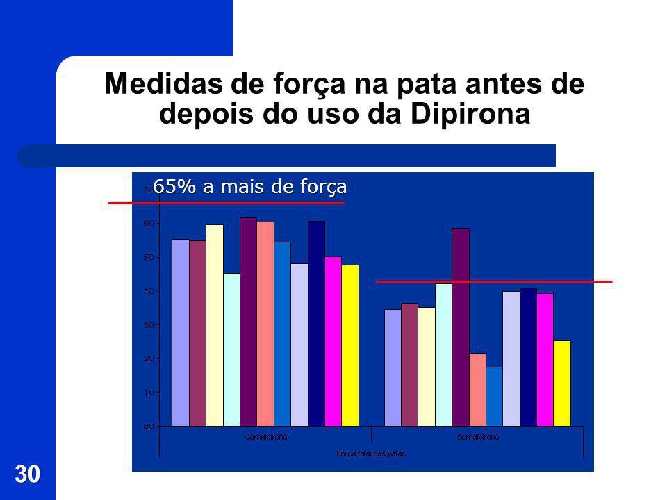 Medidas de força na pata antes de depois do uso da Dipirona 30 65% a mais de força