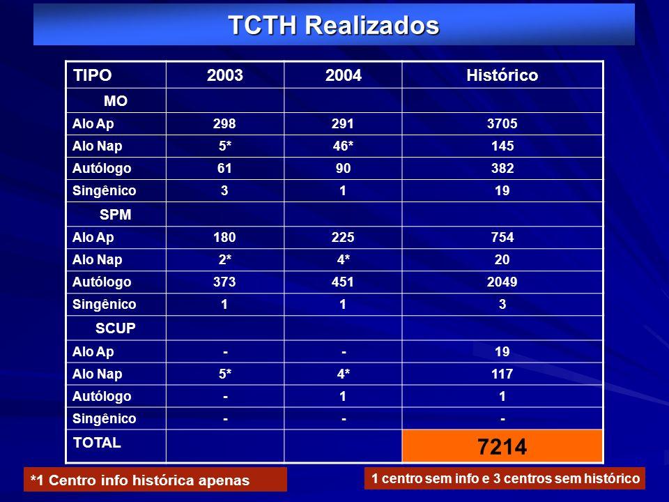 TCTH Realizados TIPO20032004Histórico MO Alo Ap2982913705 Alo Nap5*46*145 Autólogo6190382 Singênico3119 SPM Alo Ap180225754 Alo Nap2*4*20 Autólogo3734