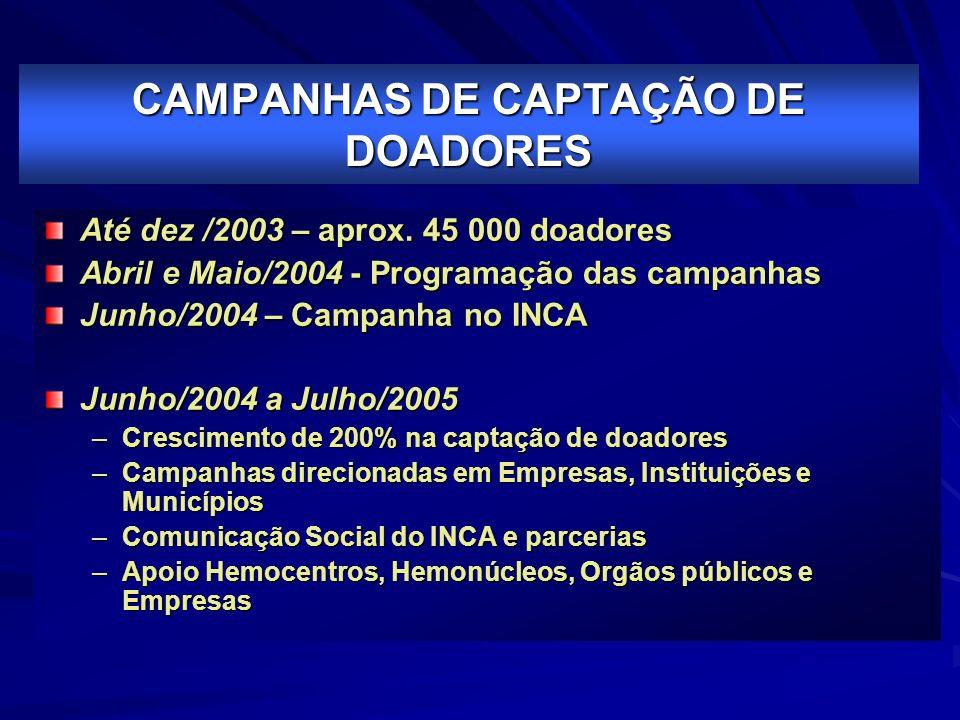 CAMPANHAS DE CAPTAÇÃO DE DOADORES Até dez /2003 – aprox. 45 000 doadores Abril e Maio/2004 - Programação das campanhas Junho/2004 – Campanha no INCA J