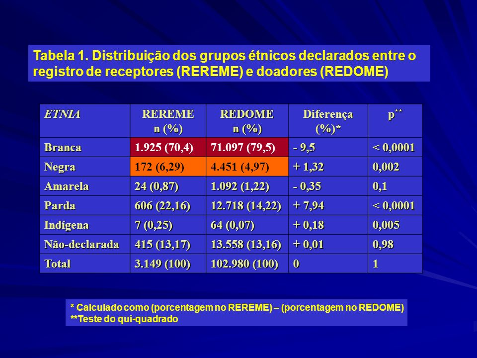 Tabela 1. Distribuição dos grupos étnicos declarados entre o registro de receptores (REREME) e doadores (REDOME) ETNIAREREME n (%) REDOME Diferença (%