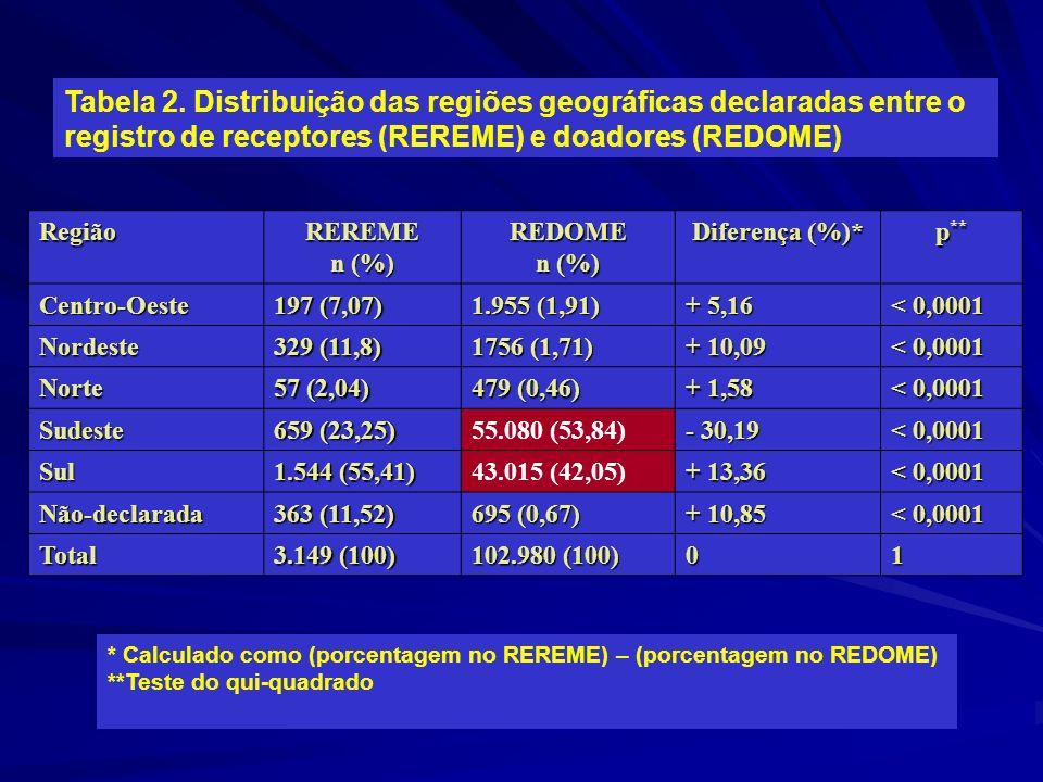 Tabela 2. Distribuição das regiões geográficas declaradas entre o registro de receptores (REREME) e doadores (REDOME) RegiãoREREME n (%) REDOME Difere