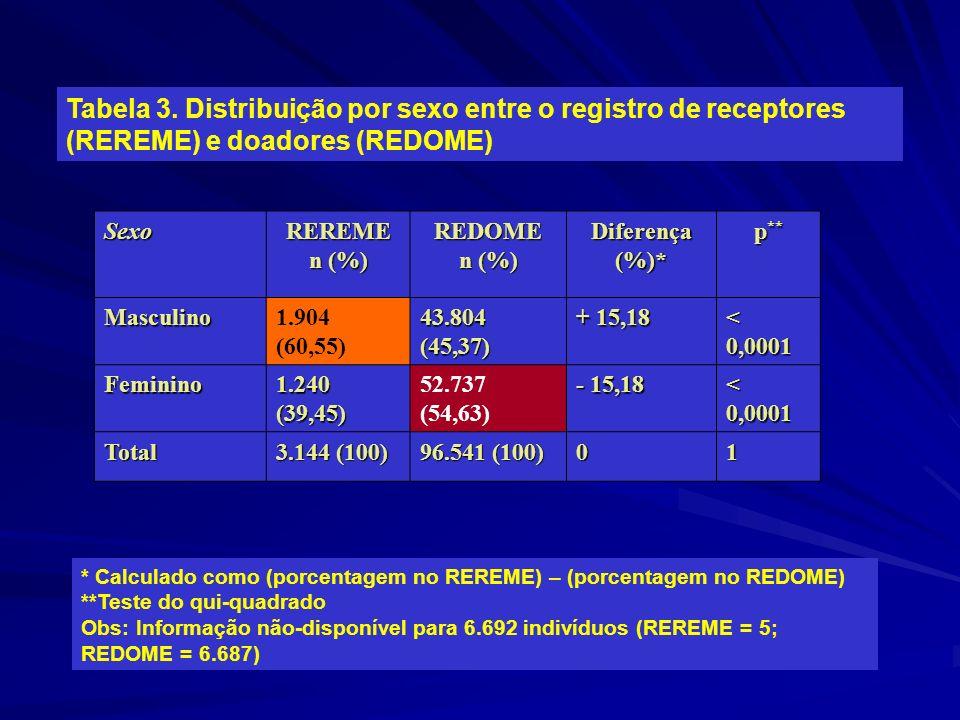 Tabela 3. Distribuição por sexo entre o registro de receptores (REREME) e doadores (REDOME) SexoREREME n (%) REDOME Diferença (%)* p ** Masculino1.904