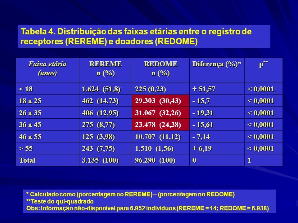 Tabela 4. Distribuição das faixas etárias entre o registro de receptores (REREME) e doadores (REDOME) Faixa etária (anos)REREME n (%) REDOME Diferença