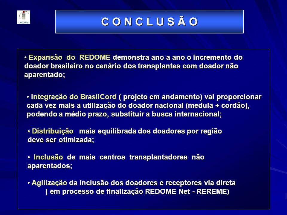C O N C L U S Ã O demonstra ano a ano o incremento do doador brasileiro no cenário dos transplantes com doador não aparentado; Expansão do REDOME demo