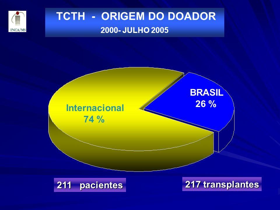 TCTH - ORIGEM DO DOADOR 2000- JULHO 2005 211 pacientes 217 transplantes Internacional 74 % BRASIL 26 %