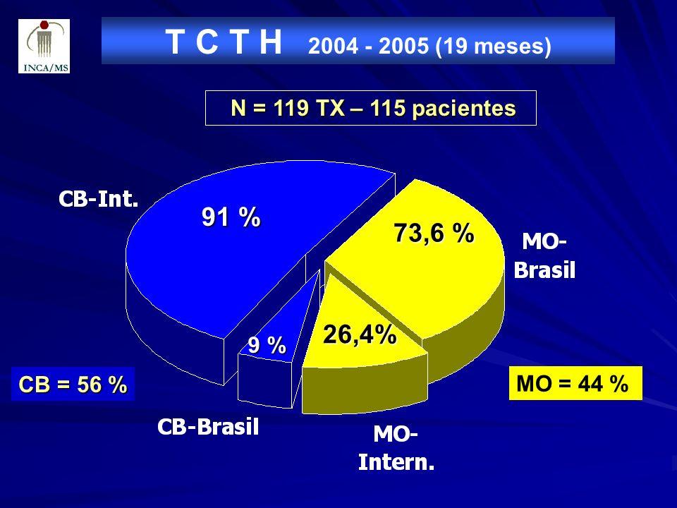 T C T H 2004 - 2005 (19 meses) N = 119 TX – 115 pacientes N = 119 TX – 115 pacientes 26,4% 91 % 73,6 % 9 % CB = 56 % MO = 44 %