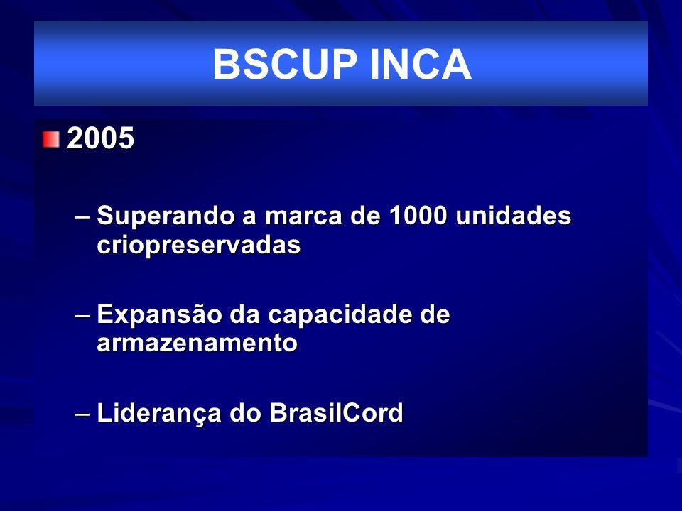 BSCUP INCA 2005 –Superando a marca de 1000 unidades criopreservadas –Expansão da capacidade de armazenamento –Liderança do BrasilCord