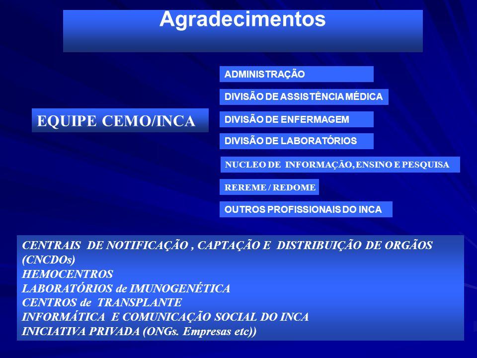 Agradecimentos CENTRAIS DE NOTIFICAÇÃO, CAPTAÇÃO E DISTRIBUIÇÃO DE ORGÃOS (CNCDOs) HEMOCENTROS LABORATÓRIOS de IMUNOGENÉTICA CENTROS de TRANSPLANTE IN