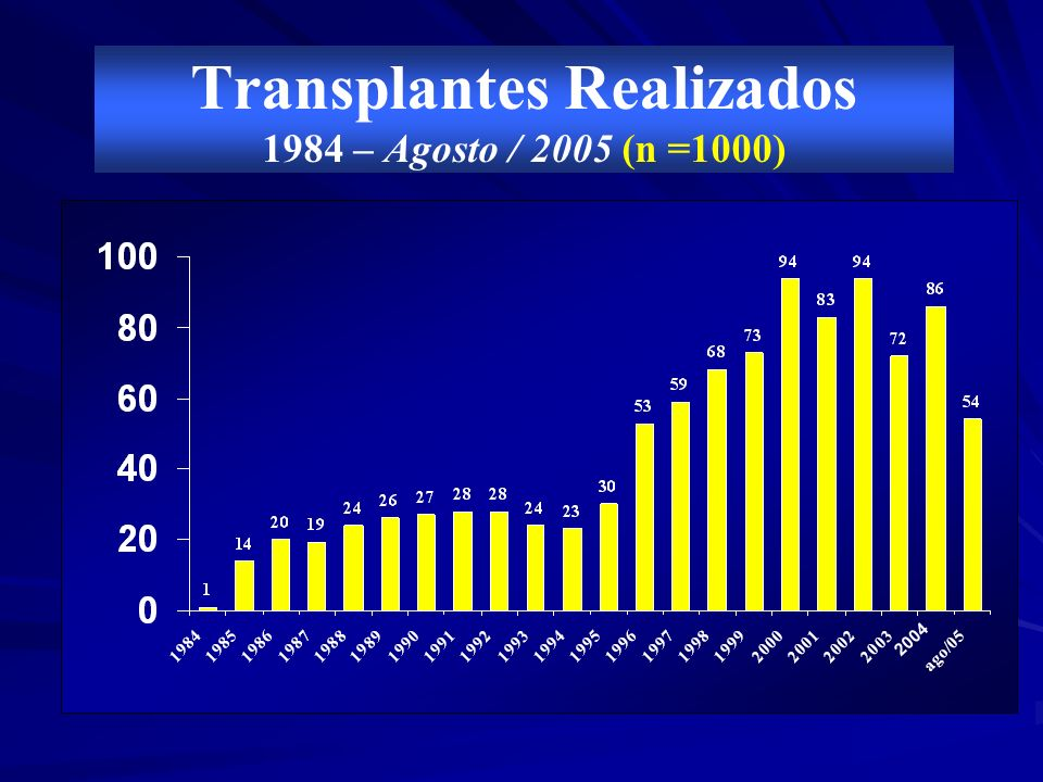 Transplantes Realizados 1984 – Agosto / 2005 (n =1000) 2004