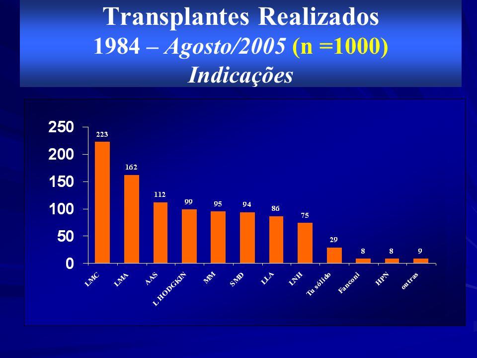 Doador Internacional 53 % Doador REDOME 47 % PACIENTES AGUARDANDO T C T H 2000 - JULHO 2005 N = 7 4 pacientes