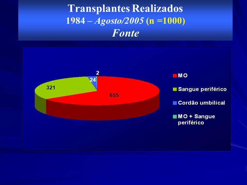 Transplantes Realizados 1984 – Agosto/2005 Por faixa etária 744 132 124 26%