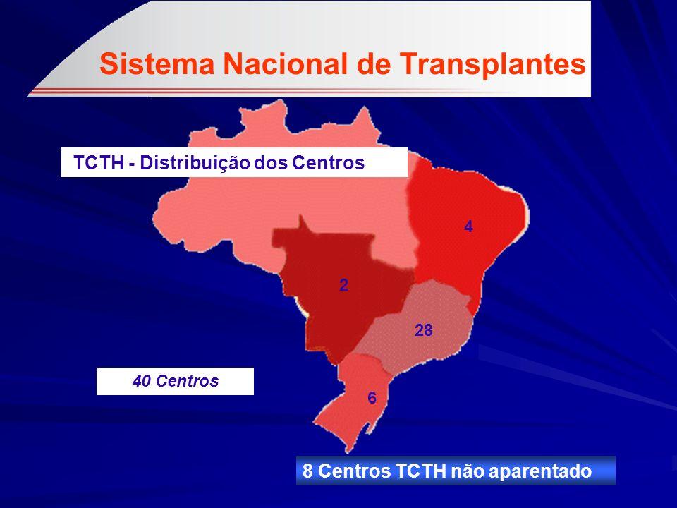 Sistema Nacional de Transplantes TCTH - Distribuição dos Centros 28 2 6 4 40 Centros 8 Centros TCTH não aparentado