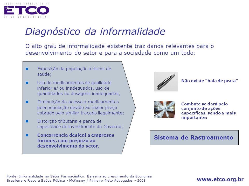 www.etco.org.br Para combater informalidade….. Porque Rastreamento e não Dispositivo de Segurança
