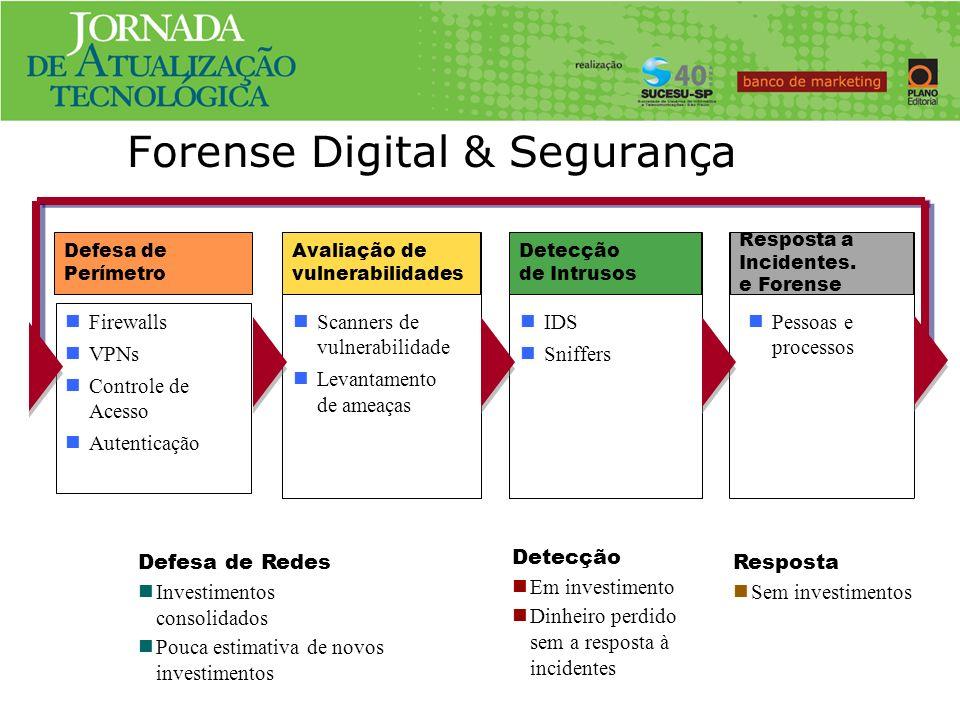 Forense Digital & Segurança Resposta Sem investimentos Pessoas e processos Detecção de Intrusos IDS Sniffers Avaliação de vulnerabilidades Scanners de