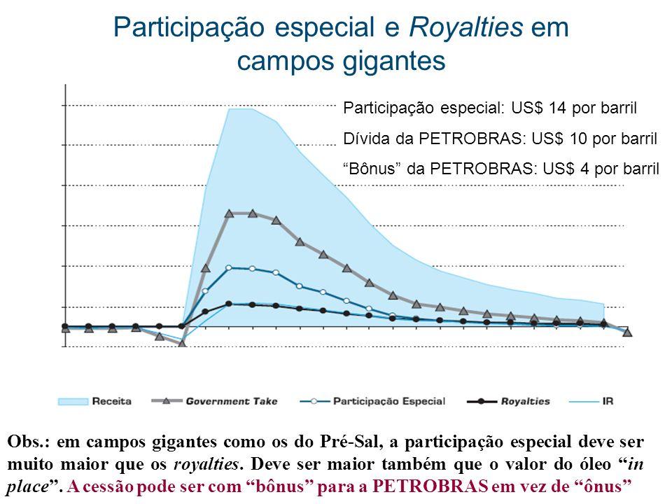 20 Participação especial e Royalties em campos gigantes Obs.: em campos gigantes como os do Pré-Sal, a participação especial deve ser muito maior que