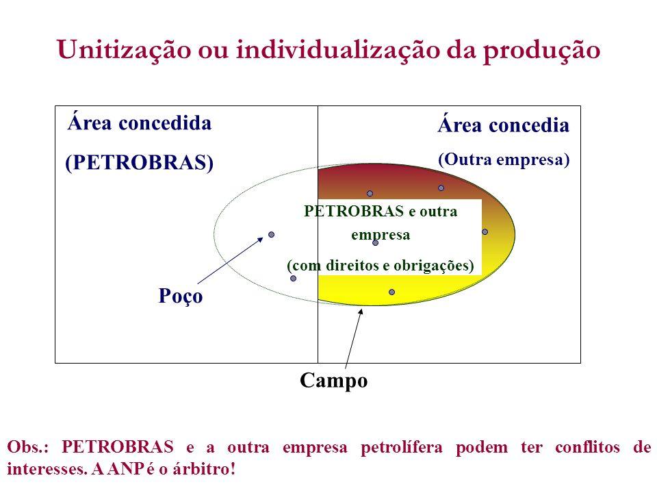 Unitização ou individualização da produção Área concedida (PETROBRAS) Poço Campo PETROBRAS e outra empresa (com direitos e obrigações) Área concedia (