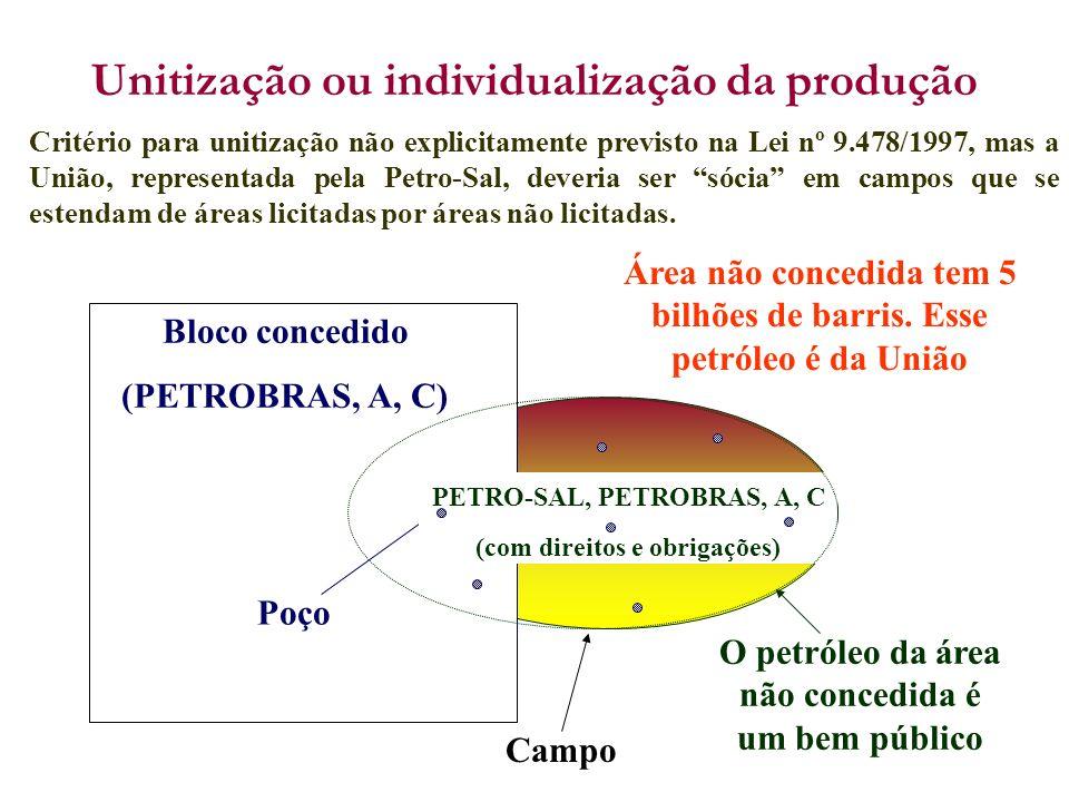 Bloco concedido (PETROBRAS, A, C) Poço Área não concedida tem 5 bilhões de barris. Esse petróleo é da União Campo PETRO-SAL, PETROBRAS, A, C (com dire