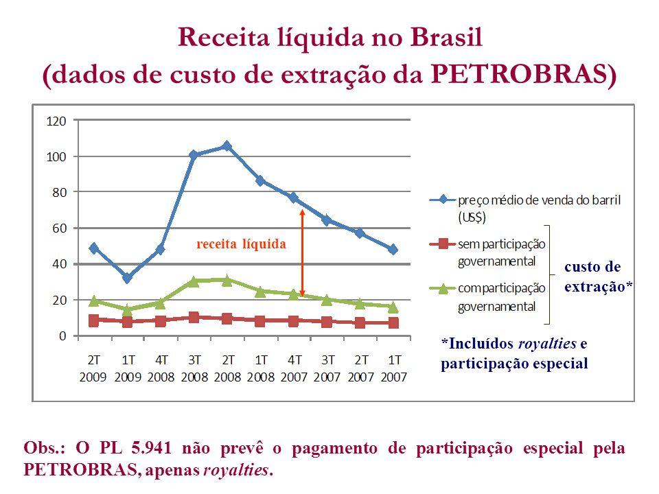 custo de extração* receita líquida Receita líquida no Brasil (dados de custo de extração da PETROBRAS) Obs.: O PL 5.941 não prevê o pagamento de parti